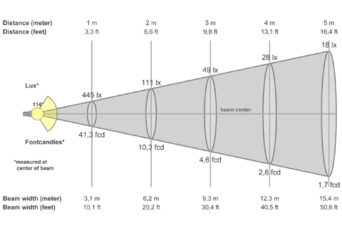 Кривая силы света (конусная) светильника Айсберг матовый, 14 Вт 3639