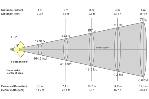 Кривая силы света (конусная) светильника Модуль, консоль МК-3, 48 Вт 3375