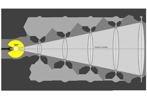 Кривая силы света (конусная) светильника Шар Молочный, 32 Вт 3834