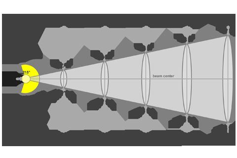 Кривая силы света (конусная) светильника Шар Прозрачный, 32 Вт 3835