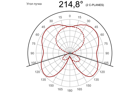 Кривая силы света (круговая) светильника Шар Прозрачный, 32 Вт 3835