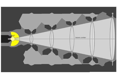 Кривая силы света (конусная) светильника Шар Золотистый, 32 Вт 3832