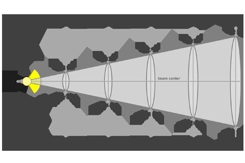 Кривая силы света (конусная) светильника Модуль, консоль, К-1, 48 Вт 3062