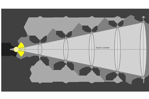 Кривая силы света (конусная) светильника Модуль, консоль К-2, 64 Вт 3080