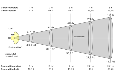 Кривая силы света (конусная) светильника Модуль, консоль МК-2, 128 Вт 3067