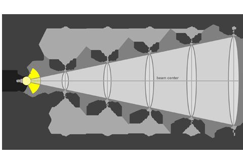 Кривая силы света (конусная) светильника Модуль, консоль, МК-3, 144 Вт 3076
