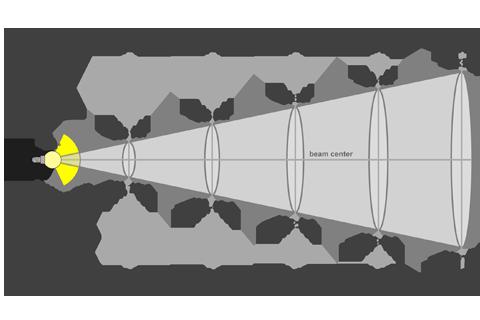 Кривая силы света (конусная) светильника Модуль, консоль МК-3, 192 Вт 3071