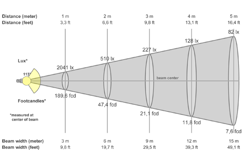 Кривая силы света (конусная) светильника Модуль, универсальный, У-1, 48 Вт 3065