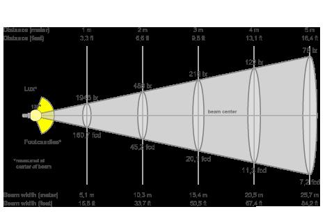 Кривая силы света (конусная) светильника Модуль Магистраль, консоль КМО-1, 64 Вт, светодиодный светильник 4653