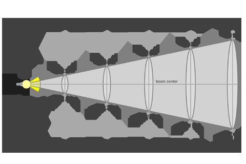 Кривая силы света (конусная) светильника Модуль Прожектор 59°, универсальный, 128 Вт 4647