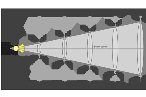 Кривая силы света (конусная) светильника Модуль Прожектор 59°, 192 Вт 3183