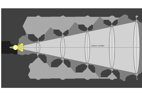 Кривая силы света (конусная) светильника Модуль Прожектор 59°, универсальный, 32 Вт 3105