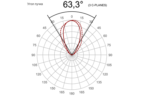 Кривая силы света (круговая) светильника Модуль Прожектор 59°, универсальный, 32 Вт 3105