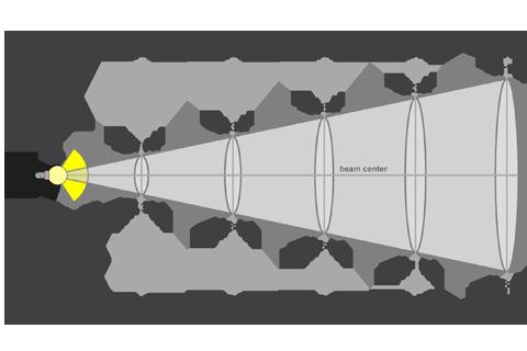 Кривая силы света (конусная) светильника Модуль Галочка, универсальный, 64 Вт 3089