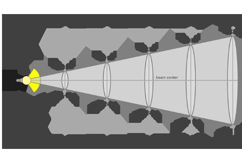 Кривая силы света (конусная) светильника Модуль Галочка, универсальный, 96 Вт 3093