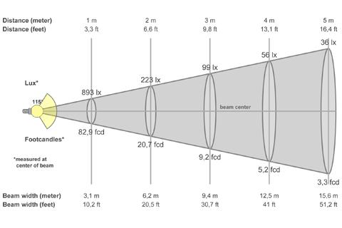 Кривая силы света (конусная) светильника Офис Премиум матовый, 28 Вт 3616
