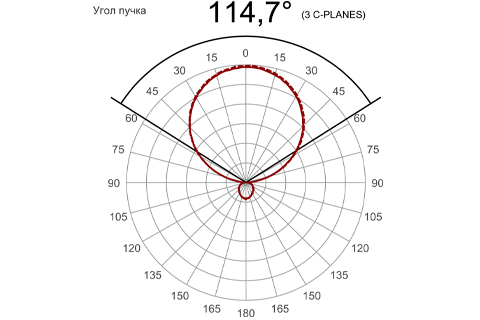 Кривая силы света (круговая) светильника Офис Премиум матовый, 28 Вт 3616