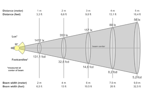 Кривая силы света (конусная) светильника Сеть колотый лед, 28 Вт 4253