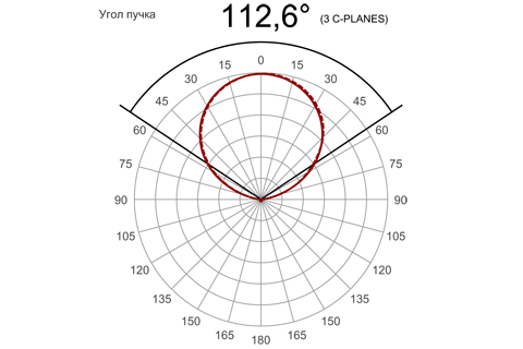 Кривая силы света (круговая) светильника Модуль, консоль К-3, 96 Вт 3081