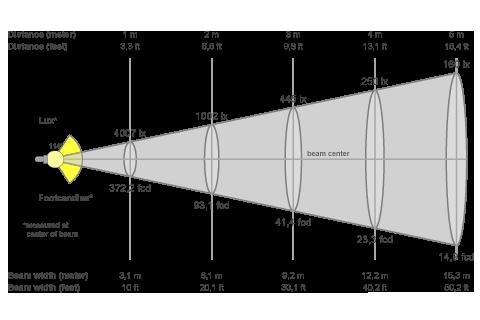 Кривая силы света (конусная) светильника Модуль, консоль К-1, 96 Вт, светодиодный светильник 4656