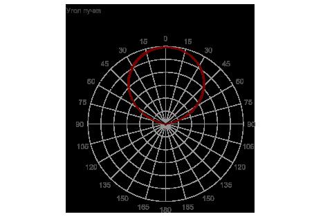 Кривая силы света (круговая) светильника Модуль, консоль К-1, 96 Вт, светодиодный светильник 4656