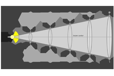 Кривая силы света (конусная) светильника Модуль, консоль, МК-3, 144 Вт, светодиодный светильник 5855