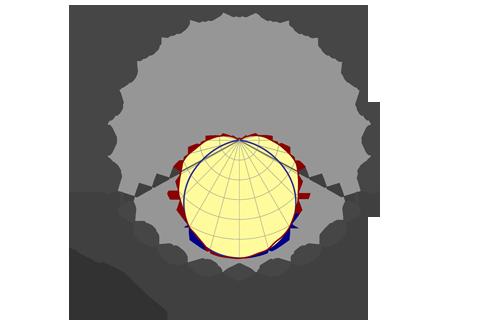 Кривая силы света (круговая) светильника Модуль, консоль, МК-3, 144 Вт, светодиодный светильник 5855