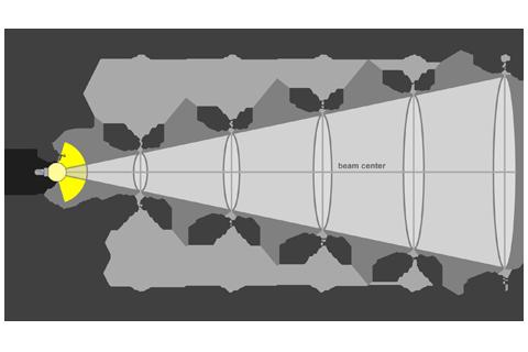 Кривая силы света (конусная) светильника Модуль, консоль, МК-2, 96 Вт, светодиодный светильник 5854