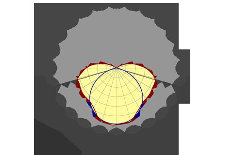 Кривая силы света (круговая) светильника Модуль, консоль, МК-2, 96 Вт, светодиодный светильник 5854