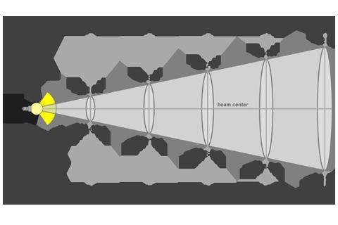 Кривая силы света (конусная) светильника Модуль, универсальный, У-1, 48 Вт, светодиодный светильник 5852