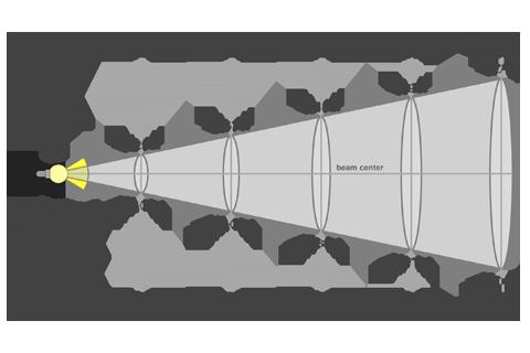 Кривая силы света (конусная) светильника Модуль Прожектор 59°, универсальный, 96 Вт, светодиодный светильник 4882