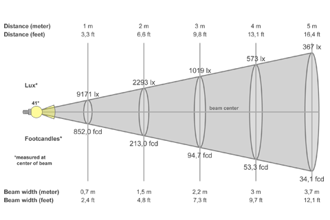 Кривая силы света (конусная) светильника Модуль Прожектор 30°, универсальный, 64 Вт 4679
